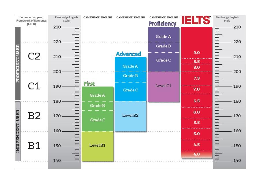 Livelli-IELTS